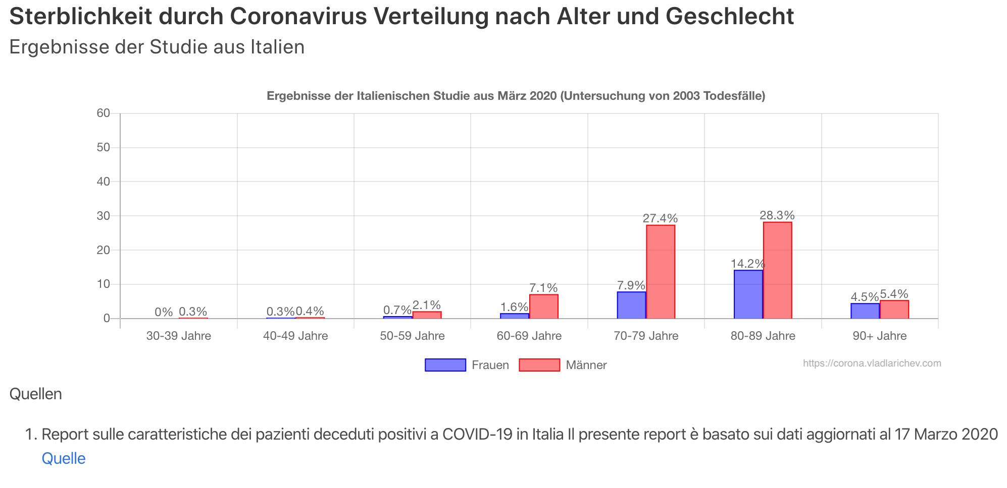 Corona Verteilung nach Geschlecht Studie Grafik Chart