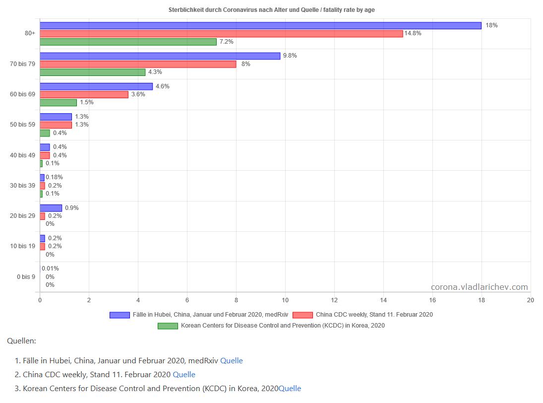Corona Sterblichkeitsrate